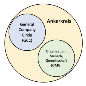 Der OMG Kreis liegt neben dem GCC im Anker